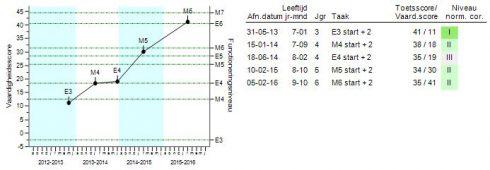 grafiek alternatief leerlingrapport